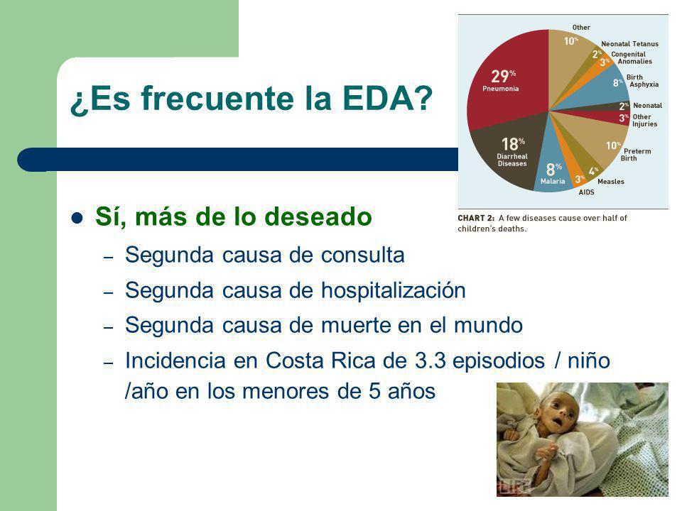¿Es frecuente la EDA? Sí, más de lo deseado – Segunda causa de consulta – Segunda causa de hospitalización – Segunda causa de muerte en el mundo – Inc