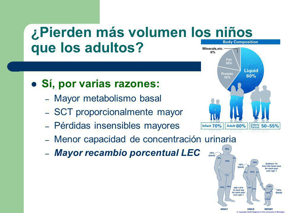 ¿Pierden más volumen los niños que los adultos? Sí, por varias razones: – Mayor metabolismo basal – SCT proporcionalmente mayor – Pérdidas insensibles