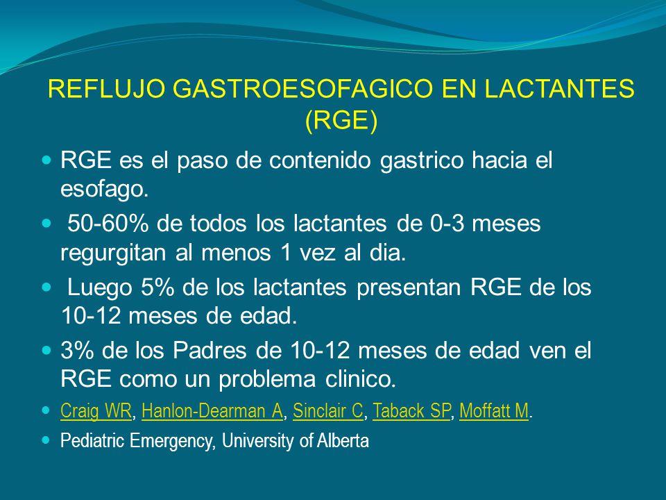REFLUJO GASTROESOFAGICO EN LACTANTES (RGE) RGE es el paso de contenido gastrico hacia el esofago. 50-60% de todos los lactantes de 0-3 meses regurgita