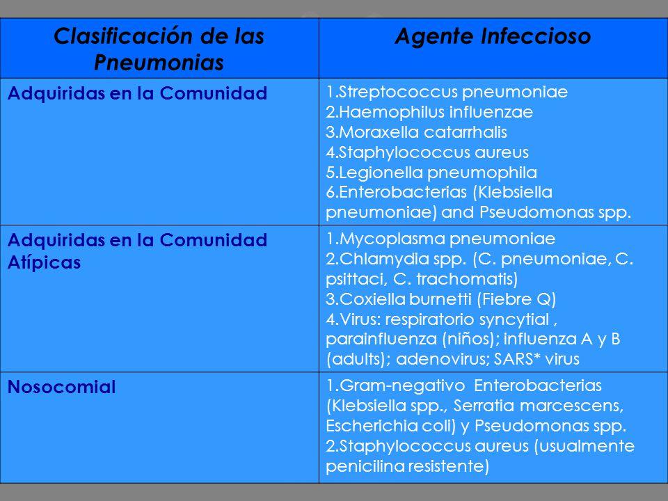 Clasificación de las Pneumonias Agente Infeccioso Adquiridas en la Comunidad 1.Streptococcus pneumoniae 2.Haemophilus influenzae 3.Moraxella catarrhal