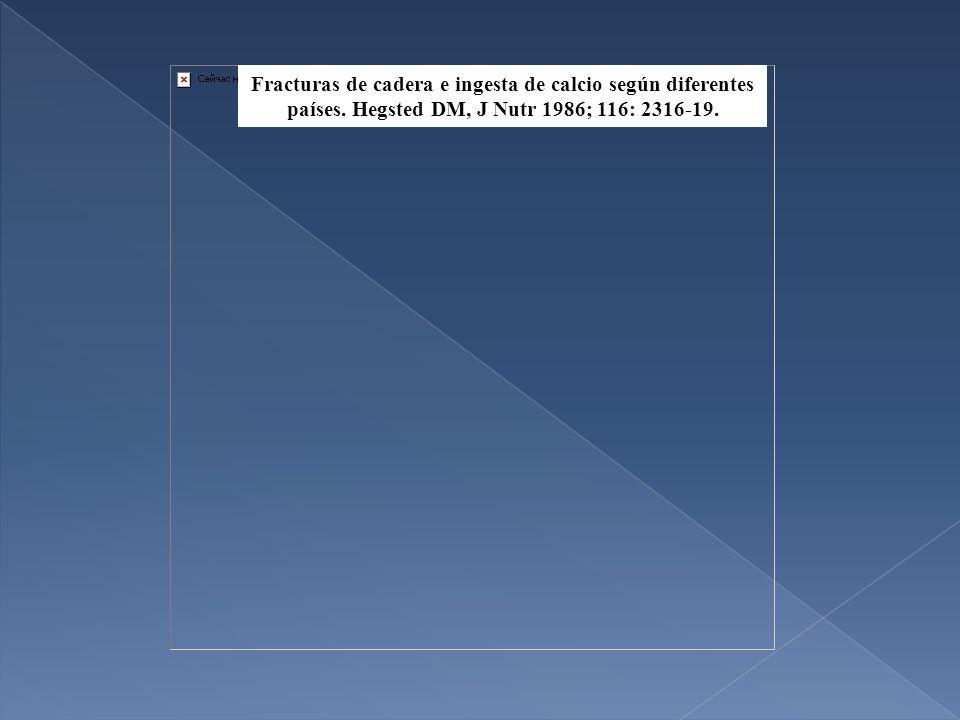 Fracturas de cadera e ingesta de calcio según diferentes países.