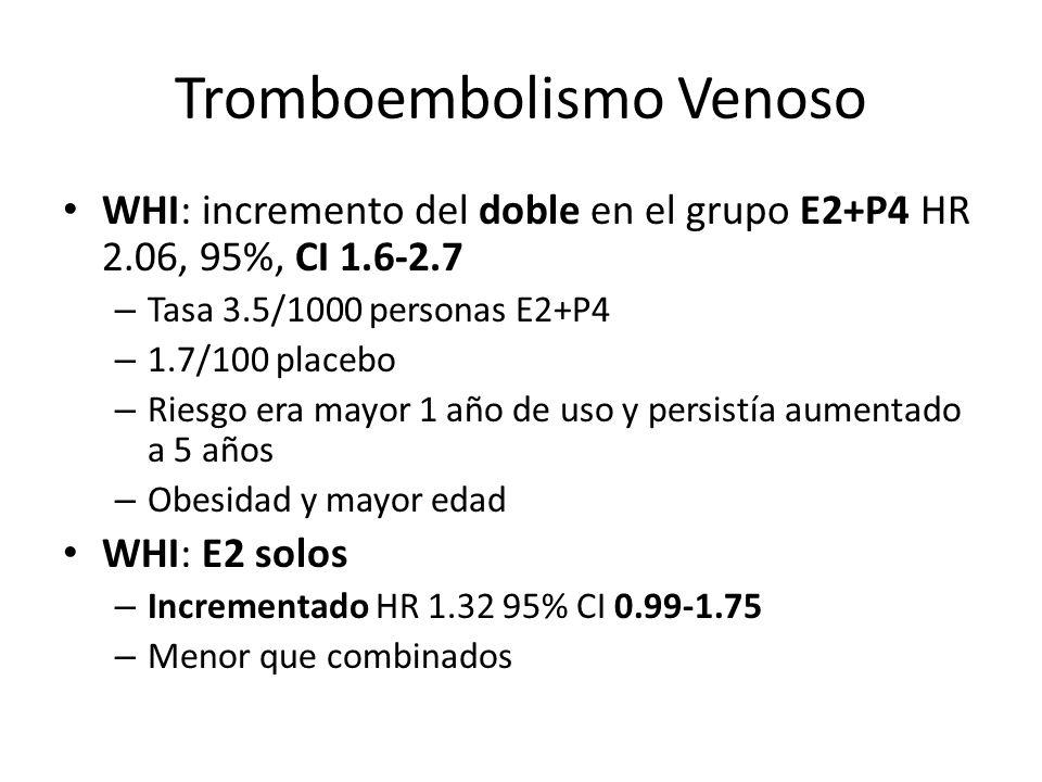 Tromboembolismo Venoso WHI: incremento del doble en el grupo E2+P4 HR 2.06, 95%, CI 1.6-2.7 – Tasa 3.5/1000 personas E2+P4 – 1.7/100 placebo – Riesgo
