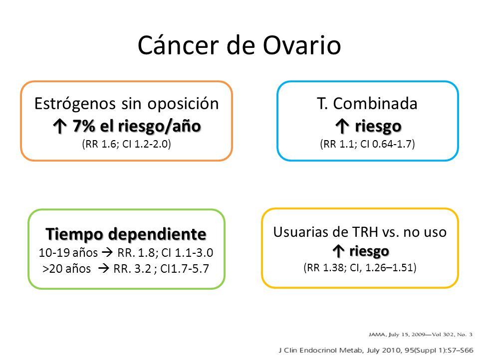Cáncer de Ovario Estrógenos sin oposición 7% el riesgo/año 7% el riesgo/año (RR 1.6; CI 1.2-2.0) Tiempo dependiente 10-19 años RR. 1.8; CI 1.1-3.0 >20