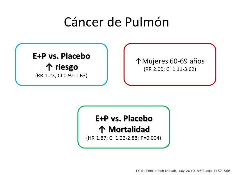 Cáncer de Pulmón E+P vs. Placebo riesgo riesgo (RR 1.23, CI 0.92-1.63) E+P vs. Placebo Mortalidad Mortalidad (HR 1.87; CI 1.22-2.88; P=0.004) Mujeres