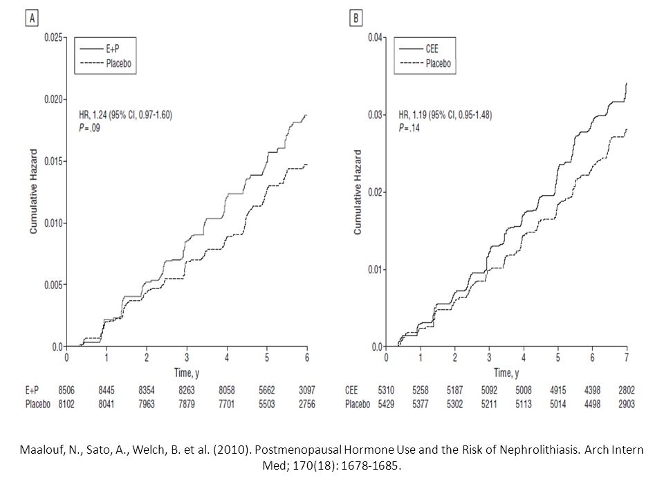 Maalouf, N., Sato, A., Welch, B. et al. (2010). Postmenopausal Hormone Use and the Risk of Nephrolithiasis. Arch Intern Med; 170(18): 1678-1685.