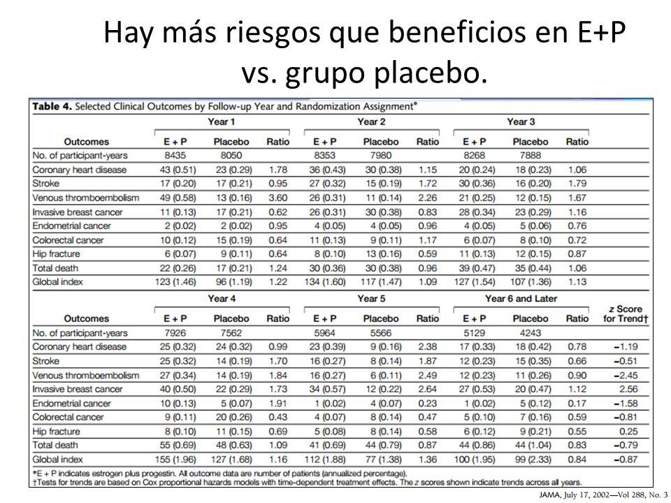 Hay más riesgos que beneficios en E+P vs. grupo placebo.