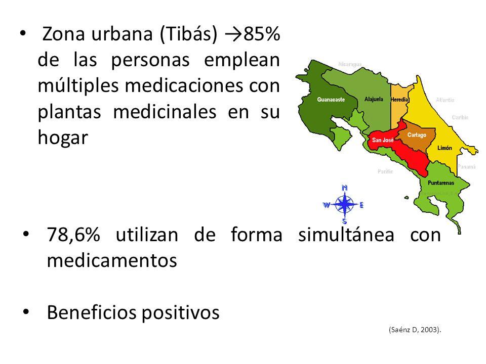 Zona urbana (Tibás) 85% de las personas emplean múltiples medicaciones con plantas medicinales en su hogar 78,6% utilizan de forma simultánea con medi