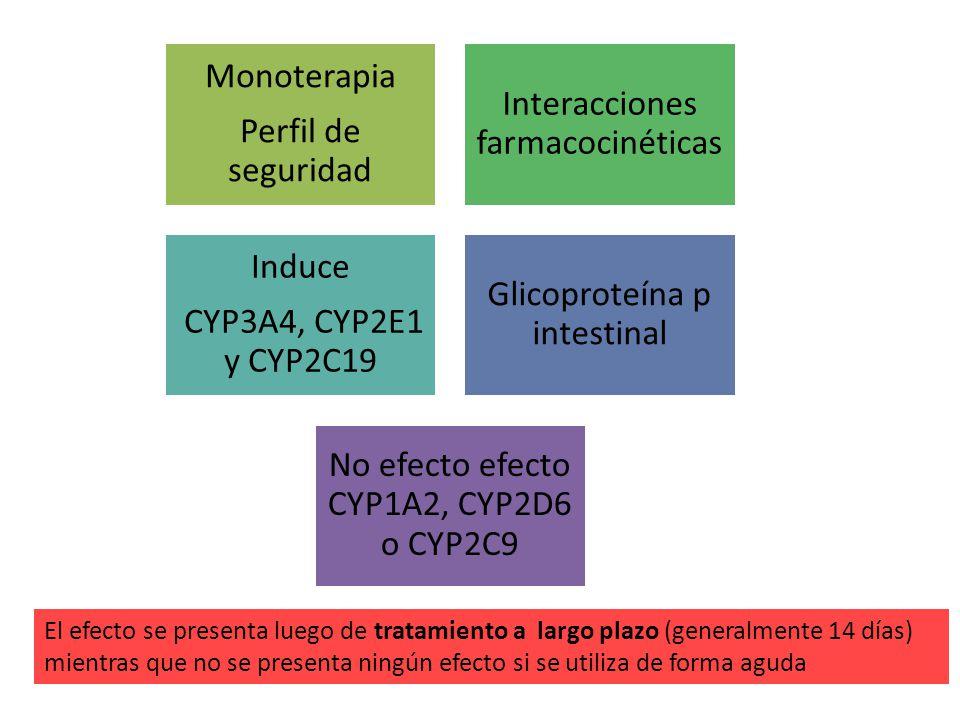 Monoterapia Perfil de seguridad Interacciones farmacocinéticas Induce CYP3A4, CYP2E1 y CYP2C19 Glicoproteína p intestinal No efecto efecto CYP1A2, CYP