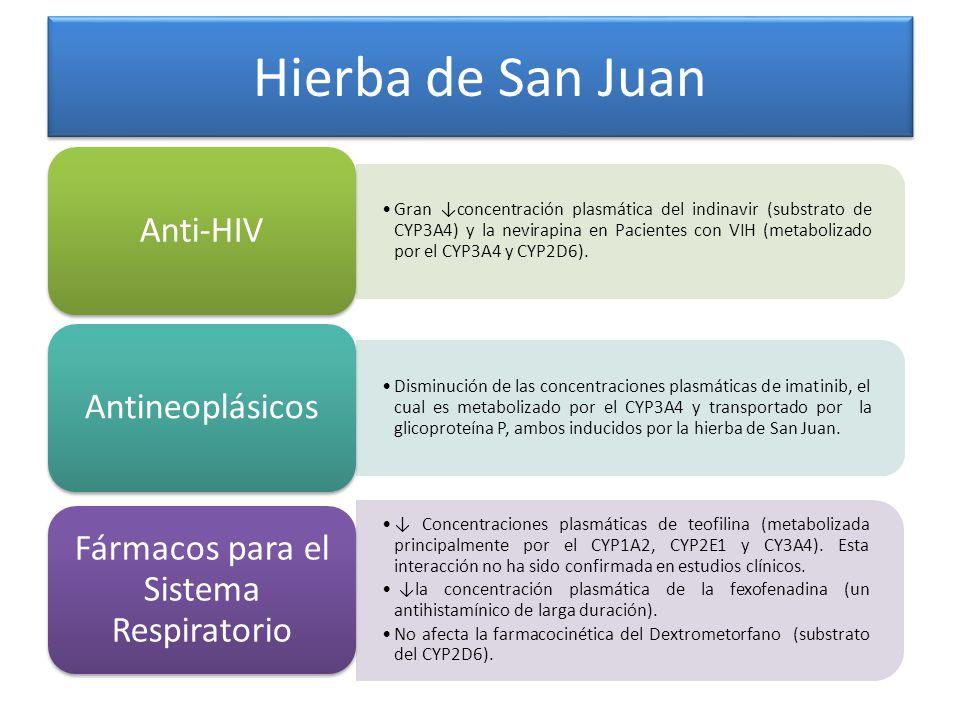 Hierba de San Juan Gran concentración plasmática del indinavir (substrato de CYP3A4) y la nevirapina en Pacientes con VIH (metabolizado por el CYP3A4