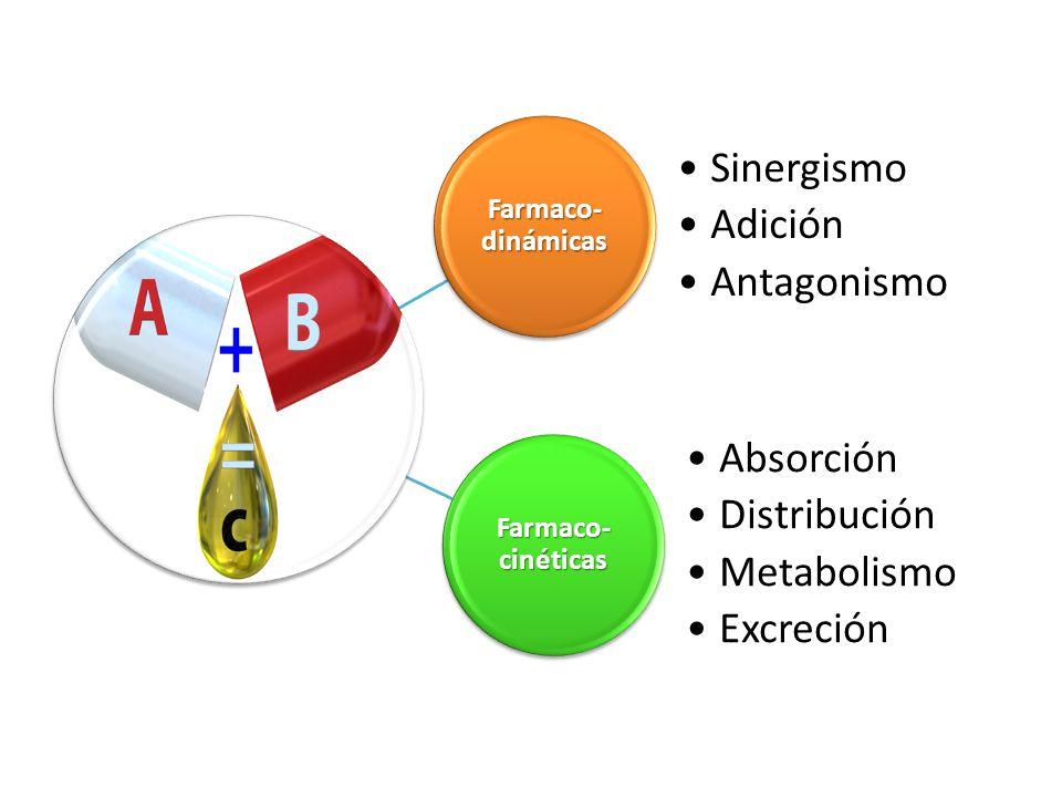 Farmaco- cinéticas Absorción Distribución Metabolismo Excreción Farmaco- dinámicas Sinergismo Adición Antagonismo
