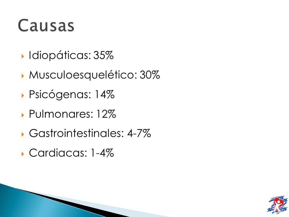 Idiopáticas: 35% Musculoesquelético: 30% Psicógenas: 14% Pulmonares: 12% Gastrointestinales: 4-7% Cardiacas: 1-4%