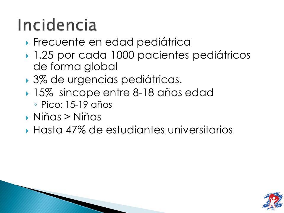 Frecuente en edad pediátrica 1.25 por cada 1000 pacientes pediátricos de forma global 3% de urgencias pediátricas. 15% síncope entre 8-18 años edad Pi