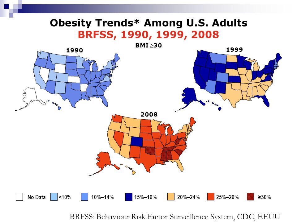 1999 Obesity Trends* Among U.S. Adults BRFSS, 1990, 1999, 2008 BMI 30 2008 1990 No Data <10% 10%–14% 15%–19% 20%–24% 25%–29% 30% BRFSS: Behaviour Risk