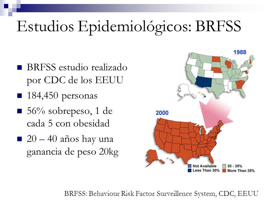 Estudios Epidemiológicos: BRFSS BRFSS estudio realizado por CDC de los EEUU 184,450 personas 56% sobrepeso, 1 de cada 5 con obesidad 20 – 40 años hay