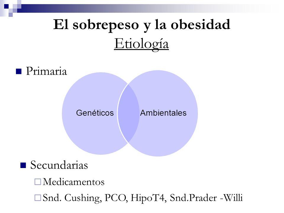 El sobrepeso y la obesidad Etiología Primaria Secundarias Medicamentos Snd. Cushing, PCO, HipoT4, Snd.Prader -Willi Genéticos Ambientales