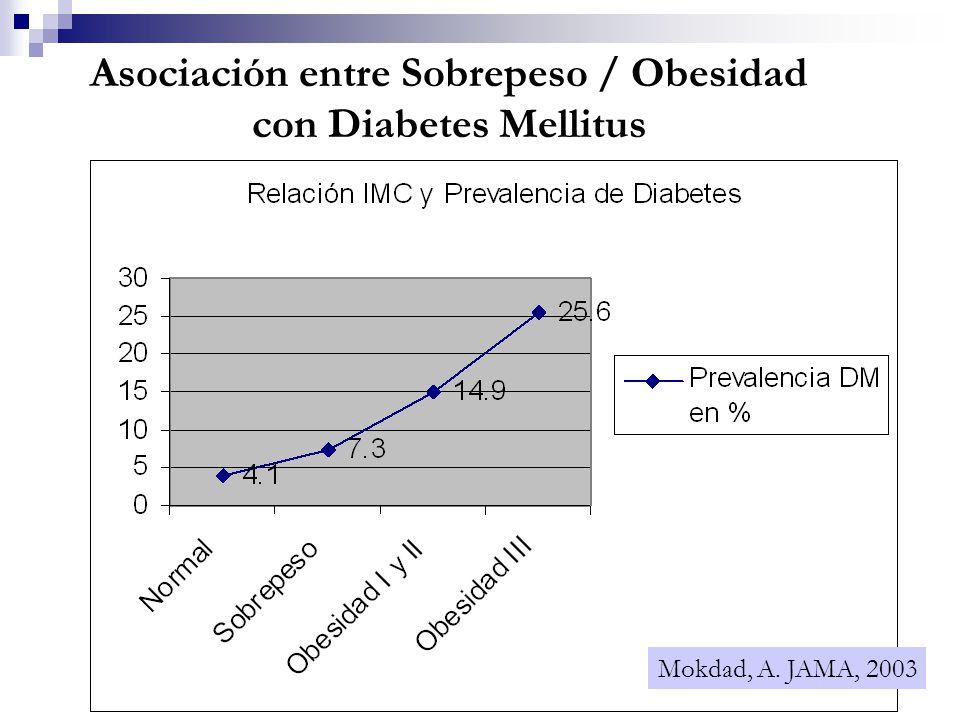 Asociación entre Sobrepeso / Obesidad con Diabetes Mellitus Mokdad, A. JAMA, 2003