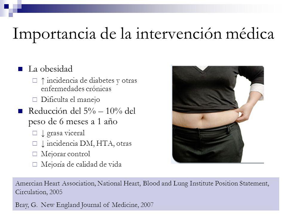 Importancia de la intervención médica La obesidad incidencia de diabetes y otras enfermedades crónicas Dificulta el manejo Reducción del 5% – 10% del