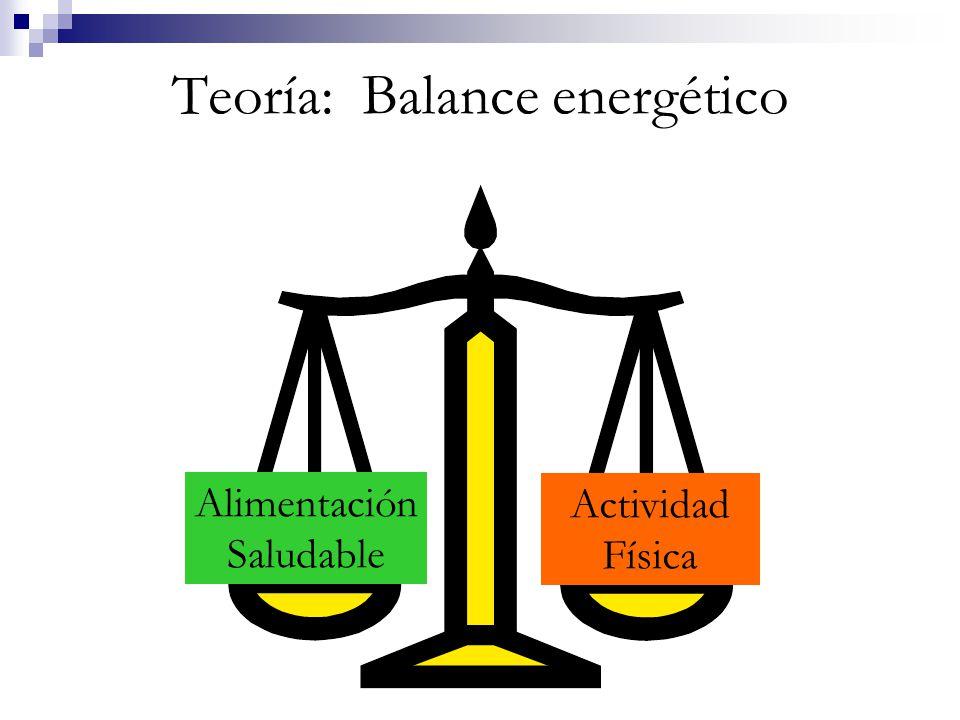 Teoría: Balance energético Alimentación Saludable Actividad Física