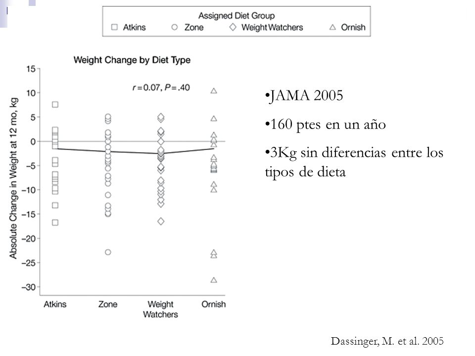 Dassinger, M. et al. 2005 JAMA 2005 160 ptes en un año 3Kg sin diferencias entre los tipos de dieta