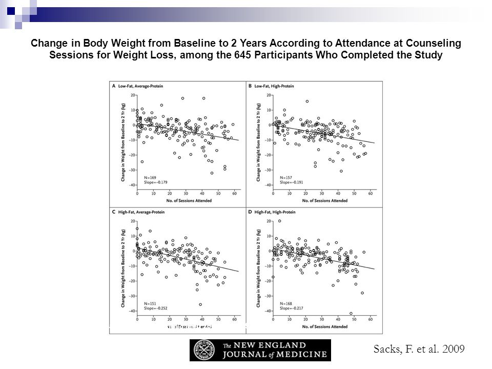 Sacks F et al. N Engl J Med 2009;360:859-873 Change in Body Weight from Baseline to 2 Years According to Attendance at Counseling Sessions for Weight