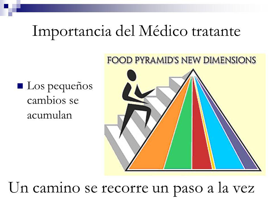 Importancia del Médico tratante Los pequeños cambios se acumulan Un camino se recorre un paso a la vez