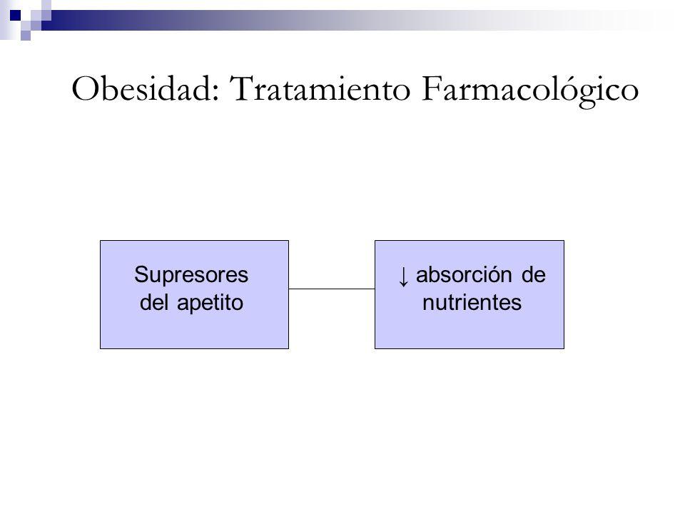 Obesidad: Tratamiento Farmacológico Supresores del apetito absorción de nutrientes