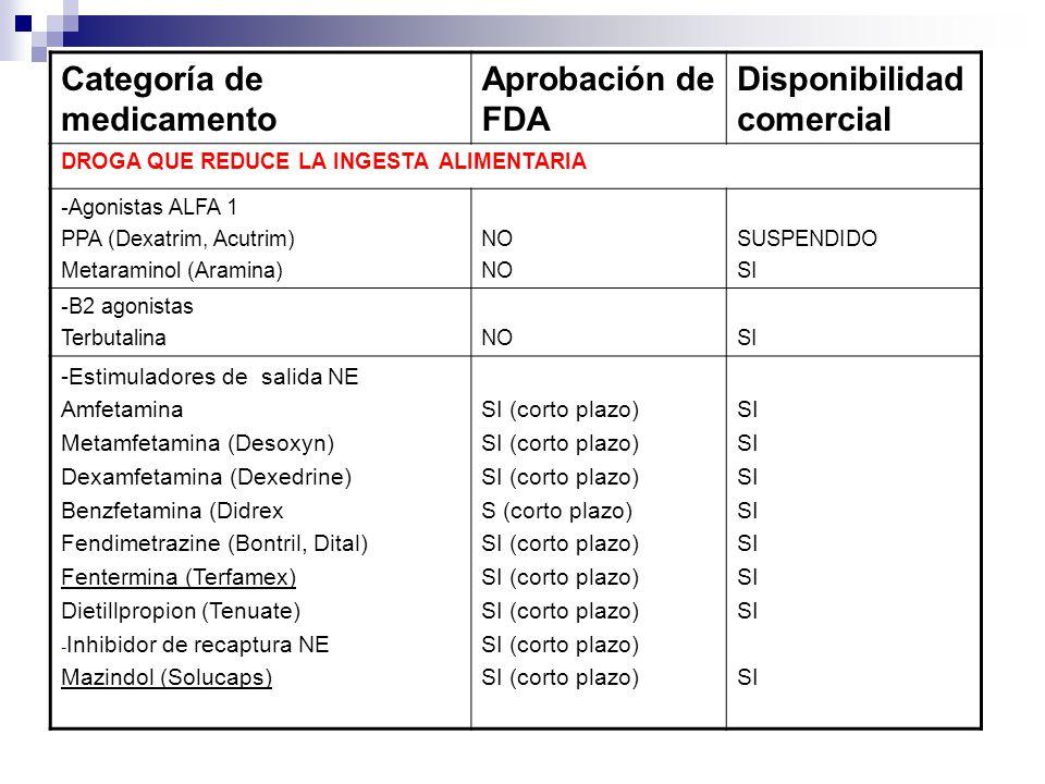 Categoría de medicamento Aprobación de FDA Disponibilidad comercial DROGA QUE REDUCE LA INGESTA ALIMENTARIA -Agonistas ALFA 1 PPA (Dexatrim, Acutrim)