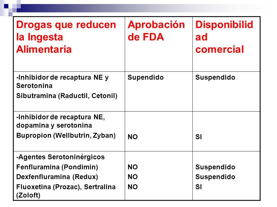Drogas que reducen la Ingesta Alimentaria Aprobación de FDA Disponibilid ad comercial -Inhibidor de recaptura NE y Serotonina Sibutramina (Raductil, C