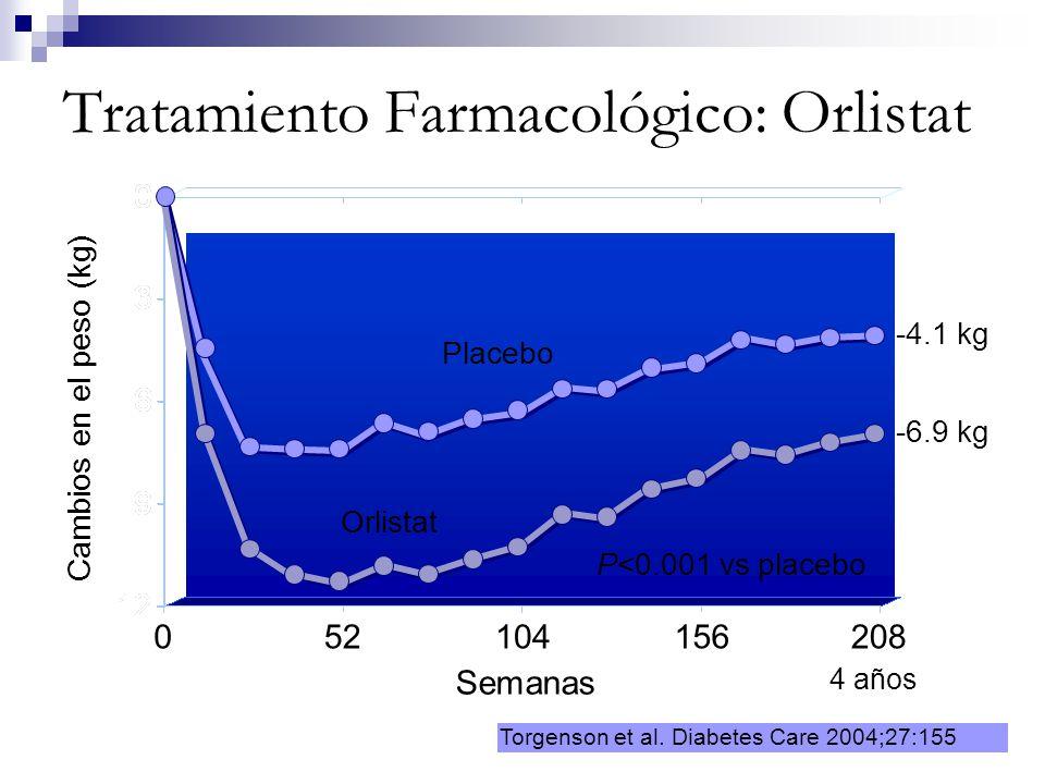 Tratamiento Farmacológico: Orlistat 0 Semanas 52 Torgenson et al. Diabetes Care 2004;27:155 Cambios en el peso (kg) 104156208 P<0.001 vs placebo -4.1