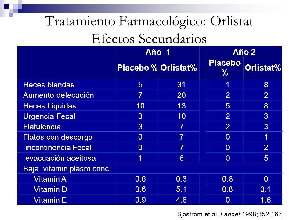 Tratamiento Farmacológico: Orlistat Efectos Secundarios Año 1Año 2 Placebo %Orlistat% Placebo % Orlistat% Heces blandas 53118 Aumento defecación 72022