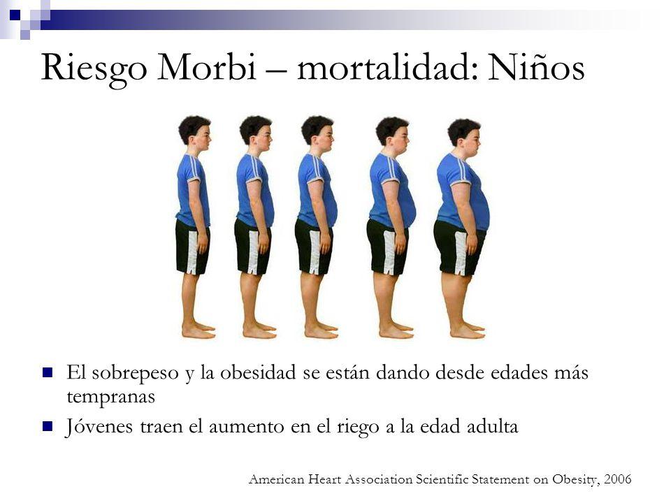 Riesgo Morbi – mortalidad: Niños El sobrepeso y la obesidad se están dando desde edades más tempranas Jóvenes traen el aumento en el riego a la edad a