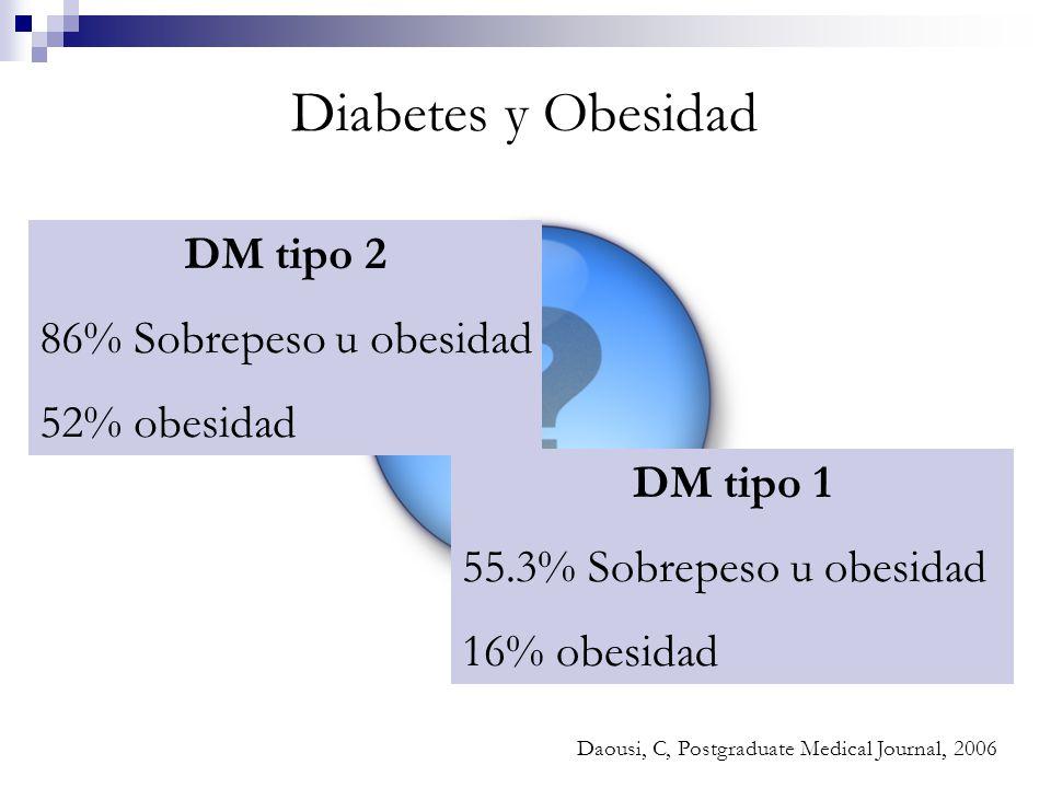 Diabetes y Obesidad DM tipo 2 86% Sobrepeso u obesidad 52% obesidad DM tipo 1 55.3% Sobrepeso u obesidad 16% obesidad Daousi, C, Postgraduate Medical