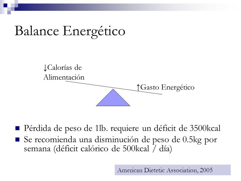 Balance Energético Pérdida de peso de 1lb. requiere un déficit de 3500kcal Se recomienda una disminución de peso de 0.5kg por semana (déficit calórico