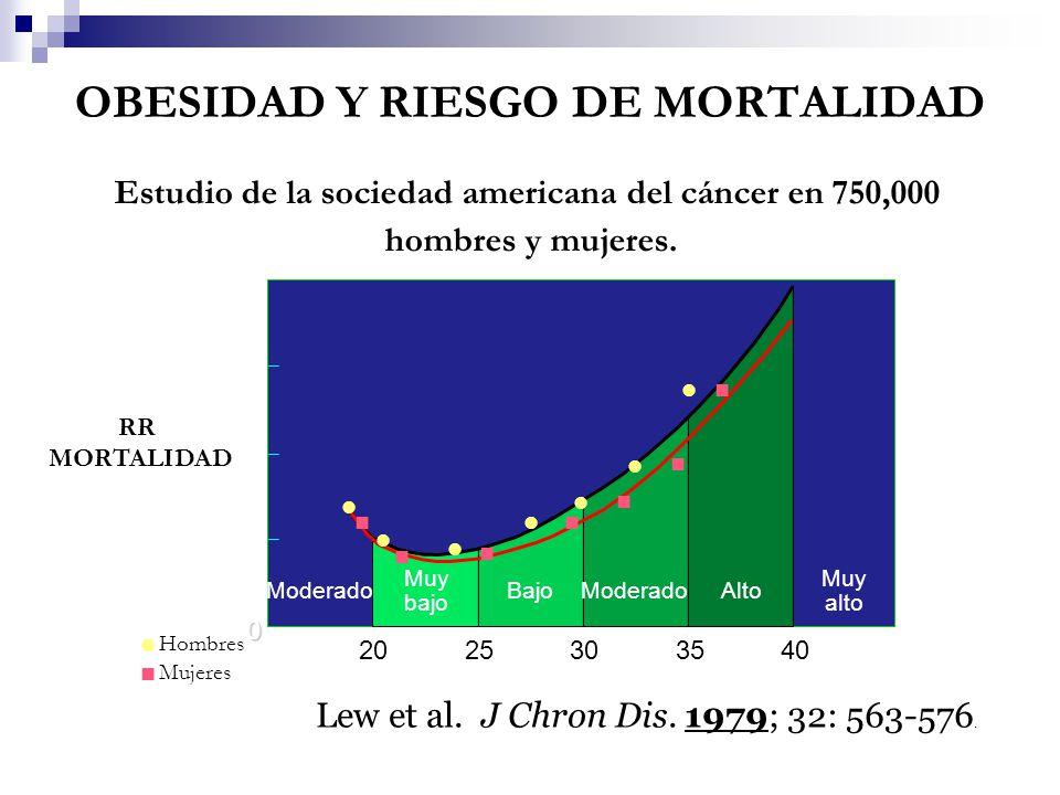 Estudio de la sociedad americana del cáncer en 750,000 hombres y mujeres. 2.5 2.0 1.5 1.0 0 2025303540 IMC RR MORTALIDAD Moderado Muy bajo BajoModerad
