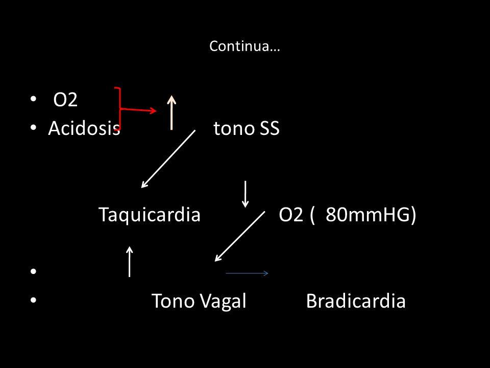 Continua… O2 Acidosis tono SS Taquicardia O2 ( 80mmHG) Tono Vagal Bradicardia