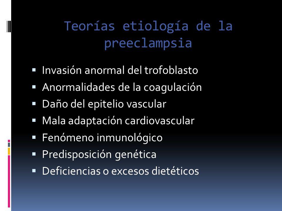 Teorías etiología de la preeclampsia Invasión anormal del trofoblasto Anormalidades de la coagulación Daño del epitelio vascular Mala adaptación cardi