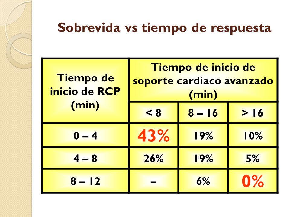 Desfibrilación RCP SCA No RCP Desfibrilación tardía RCP temprana Desfibrilación tardía RCP temprana Desfibrilación temprana RCP temprana Desfibrilación muy temprana SCA temprano 0 - 2 % sobrevida 20 % sobrevida 30 % sobrevida Minutos Desfibrilación 2 - 8 % sobrevida
