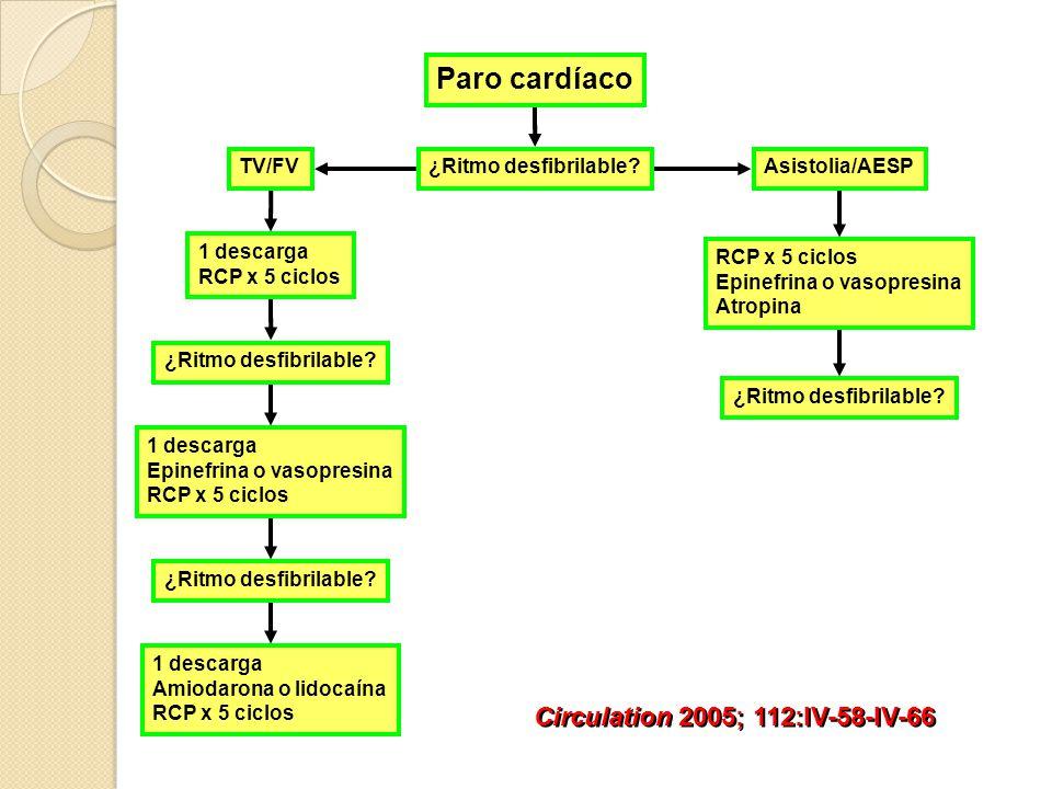 Taquicardia ventricular Taquicardia ventricular Fibrilación ventricular 62,4% Fibrilación ventricular 62,4% Muerte súbita Bradiarritmias 16,6% Bradiarritmias 16,6% Torsade de pointes 12,7% Torsade de pointes 12,7% Fibrilación ventricular primaria 8,3% Fibrilación ventricular primaria 8,3%