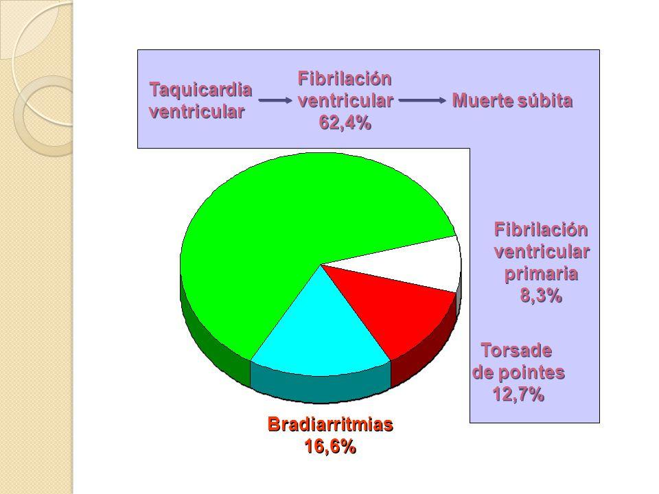 Taquicardia ventricular Taquicardia ventricular Fibrilación ventricular 62,4% Fibrilación ventricular 62,4% Muerte súbita Bradiarritmias 16,6% Bradiar