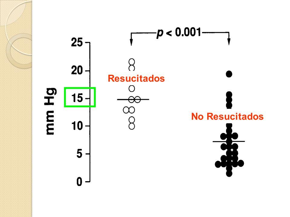 Circulación MetabolismoCO 2 + H 2 O Detección de CO 2 x capnómetro