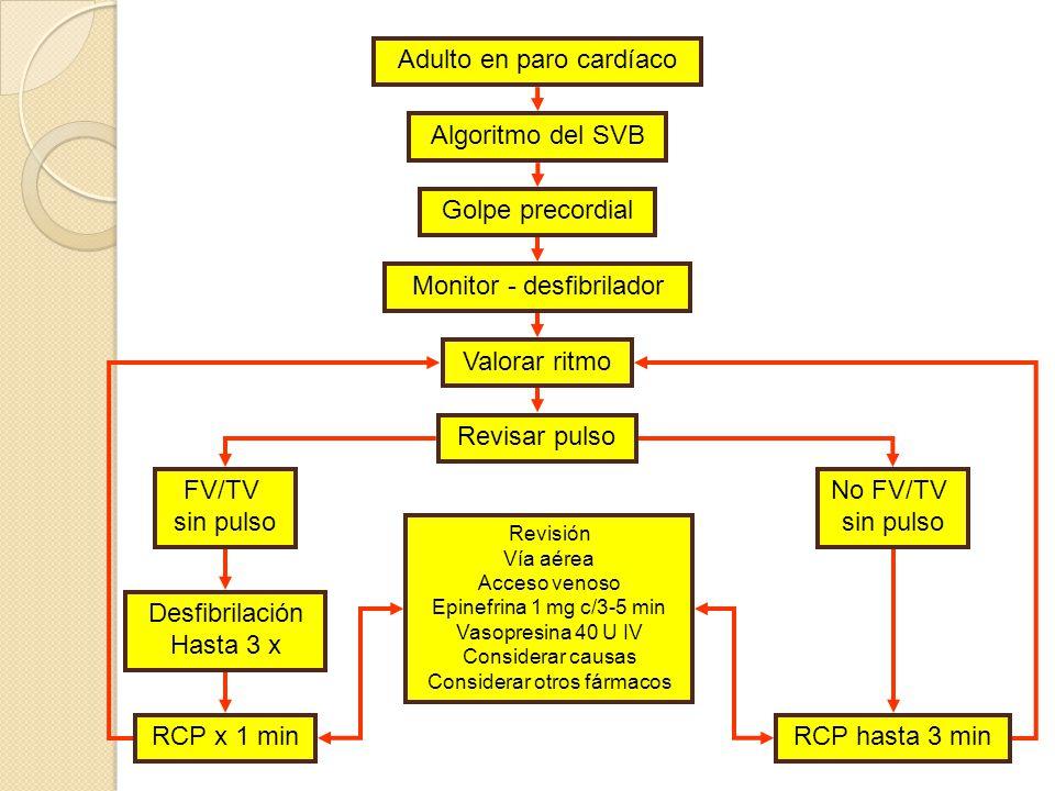 Actividad eléctrica sin pulso Evaluación primaria (ABCDE) Evaluación secundaria Revisar causas reversibles Epinefrina 1 mg c/3-5 min Atropina 1 mg IV c/3-5 min