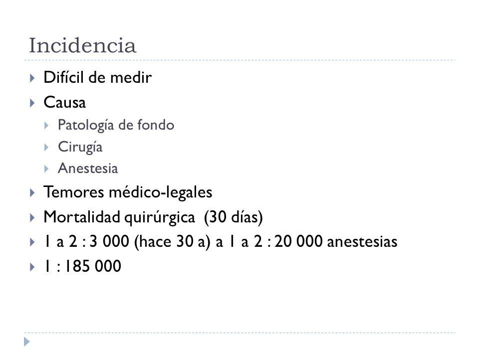 Incidencia Difícil de medir Causa Patología de fondo Cirugía Anestesia Temores médico-legales Mortalidad quirúrgica (30 días) 1 a 2 : 3 000 (hace 30 a