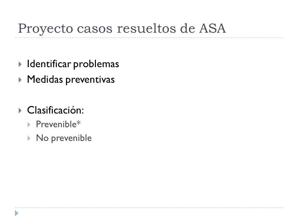 Reacciones alérgicas Anafilaxia 1: 25 000 #1 Antibióticos #2 Látex