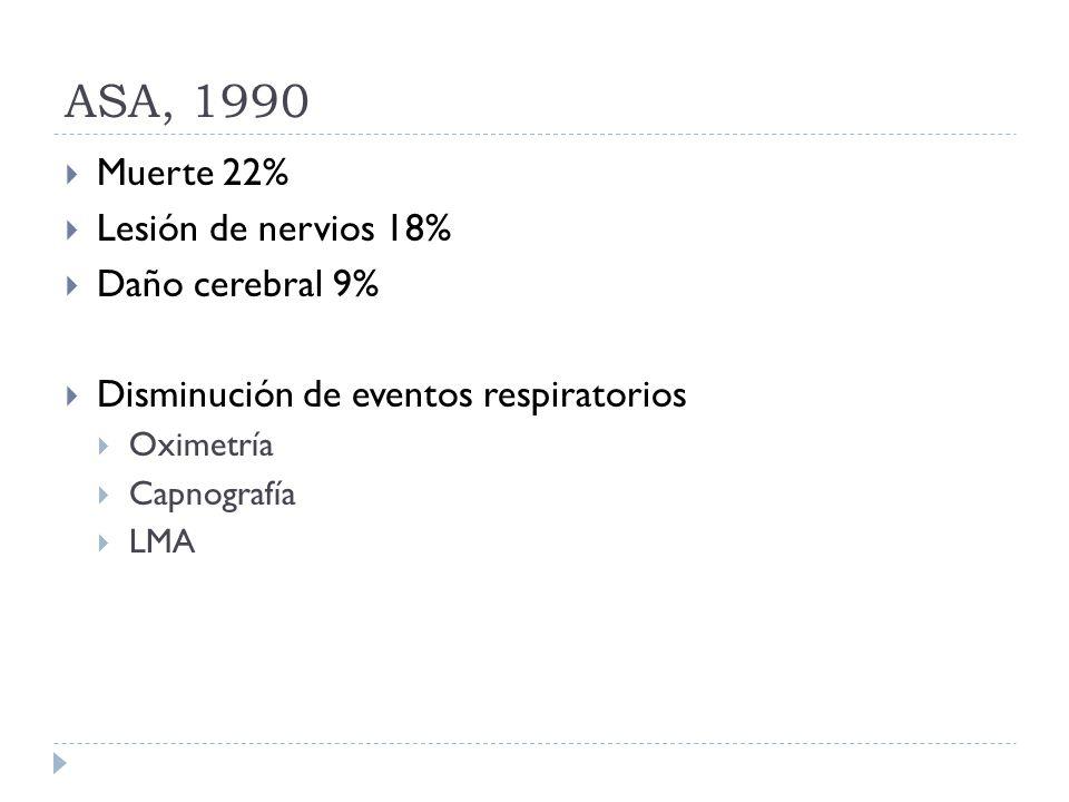 ASA, 1990 Muerte 22% Lesión de nervios 18% Daño cerebral 9% Disminución de eventos respiratorios Oximetría Capnografía LMA