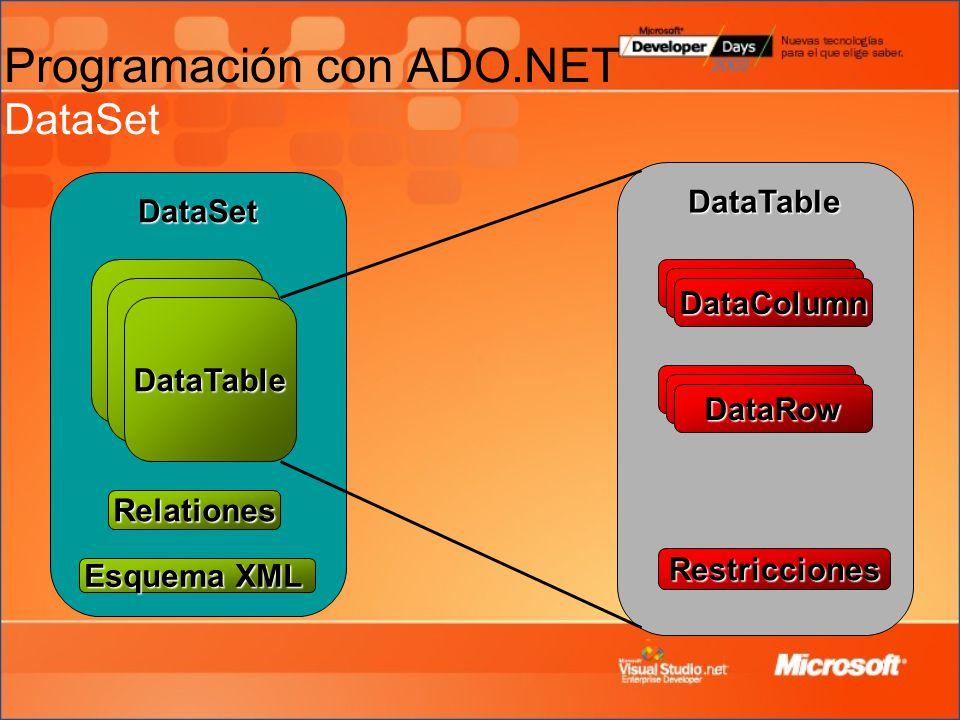 DataSet DataTable DataTable DataRow DataColumn Relationes Restricciones Esquema XML Programación con ADO.NET DataSet