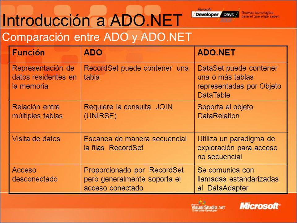 Introducción a ADO.NET Comparación entre ADO y ADO.NET FunciónADOADO.NET Representación de datos residentes en la memoria RecordSet puede contener una tabla DataSet puede contener una o más tablas representadas por Objeto DataTable Relación entre múltiples tablas Requiere la consulta JOIN (UNIRSE) Soporta el objeto DataRelation Visita de datosEscanea de manera secuencial la filas RecordSet Utiliza un paradigma de exploración para acceso no secuencial Acceso desconectado Proporcionado por RecordSet pero generalmente soporta el acceso conectado Se comunica con llamadas estandarizadas al DataAdapter