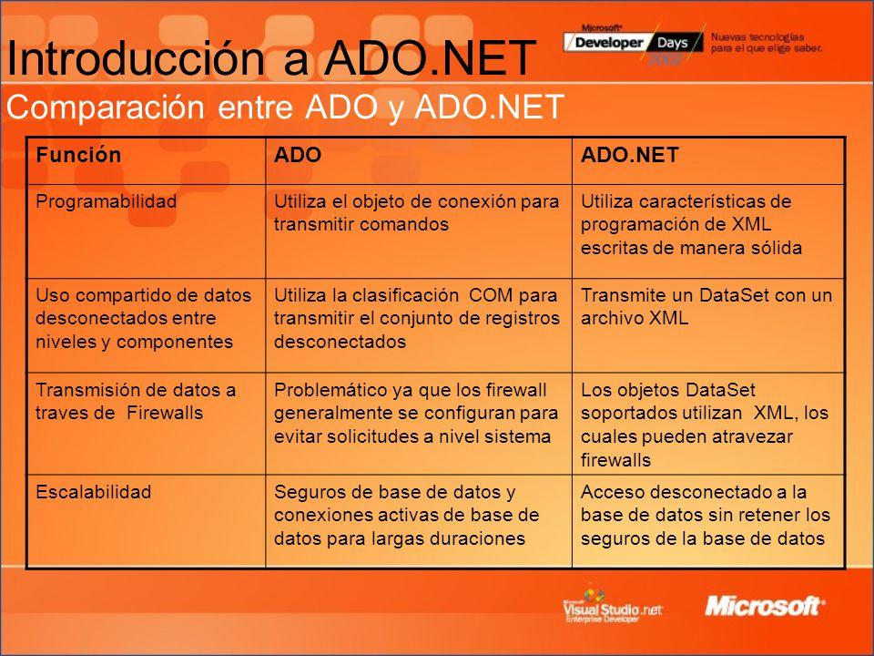 Introducción a ADO.NET Comparación entre ADO y ADO.NET FunciónADOADO.NET ProgramabilidadUtiliza el objeto de conexión para transmitir comandos Utiliza características de programación de XML escritas de manera sólida Uso compartido de datos desconectados entre niveles y componentes Utiliza la clasificación COM para transmitir el conjunto de registros desconectados Transmite un DataSet con un archivo XML Transmisión de datos a traves de Firewalls Problemático ya que los firewall generalmente se configuran para evitar solicitudes a nivel sistema Los objetos DataSet soportados utilizan XML, los cuales pueden atravezar firewalls EscalabilidadSeguros de base de datos y conexiones activas de base de datos para largas duraciones Acceso desconectado a la base de datos sin retener los seguros de la base de datos