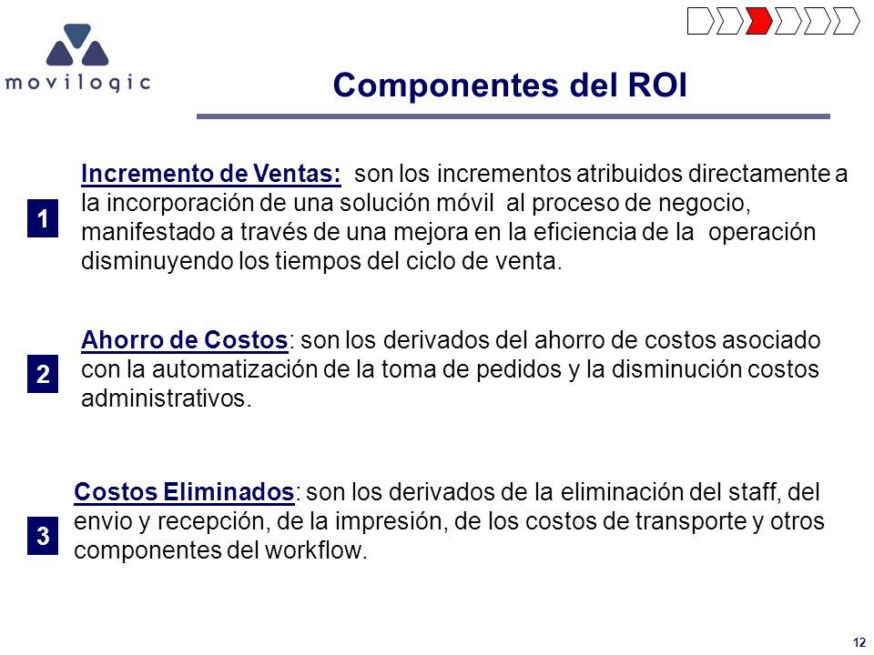 12 Componentes del ROI Incremento de Ventas: son los incrementos atribuidos directamente a la incorporación de una solución móvil al proceso de negoci
