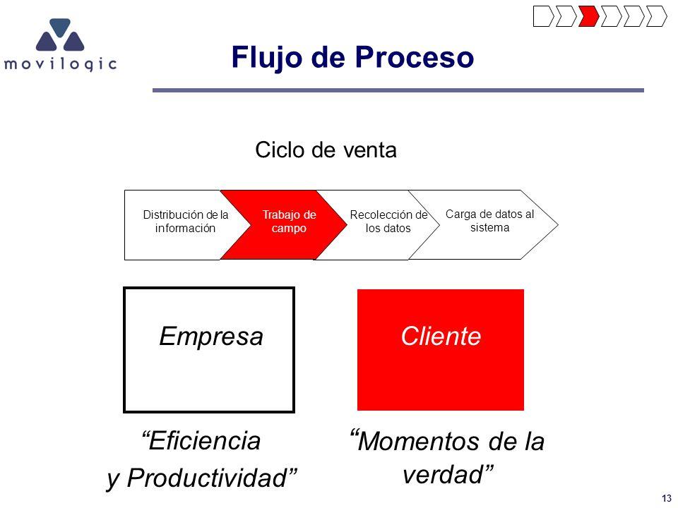13 Distribución de la información Trabajo de campo Recolección de los datos Carga de datos al sistema EmpresaCliente Momentos de la verdad Eficiencia