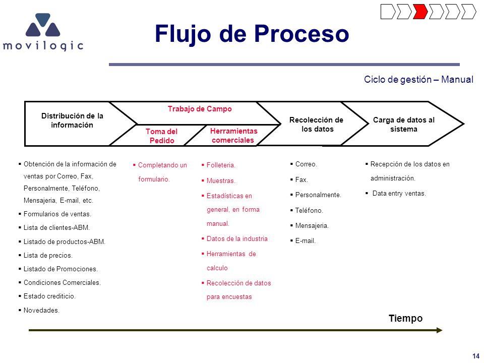 14 Flujo de Proceso Obtención de la información de ventas por Correo, Fax, Personalmente, Teléfono, Mensajeria, E-mail, etc. Formularios de ventas. Li